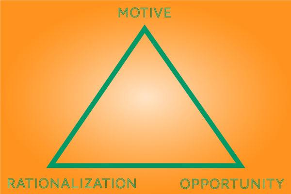 fraud triangle