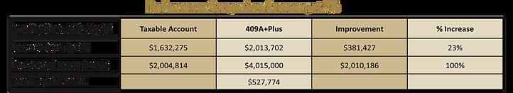 performance comparison summary 7percent