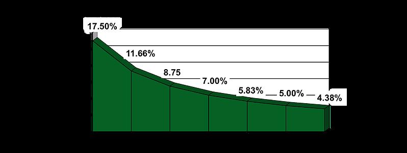 401(k) Contribution Percentages by Compensation - Reverse Discrimination